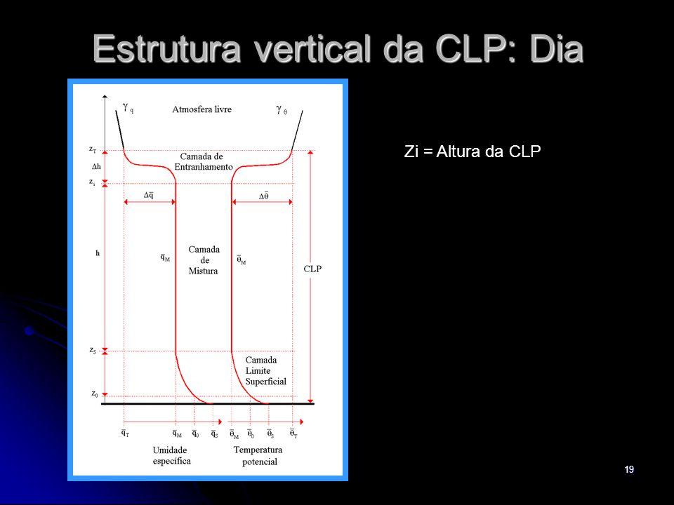 19 Estrutura vertical da CLP: Dia Zi = Altura da CLP