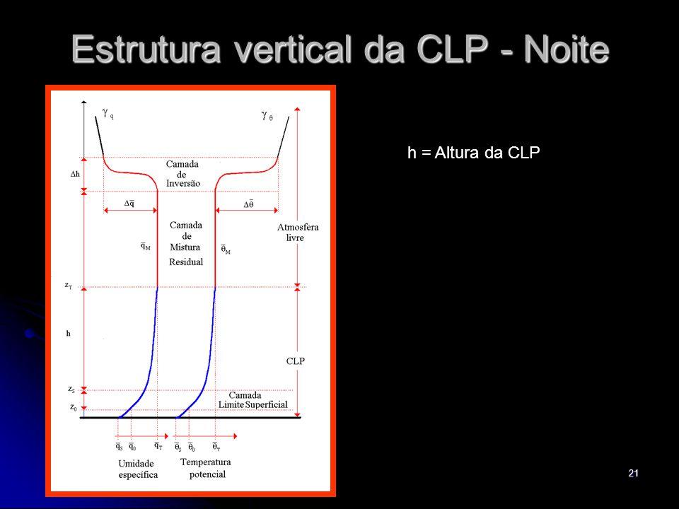 21 Estrutura vertical da CLP - Noite h = Altura da CLP