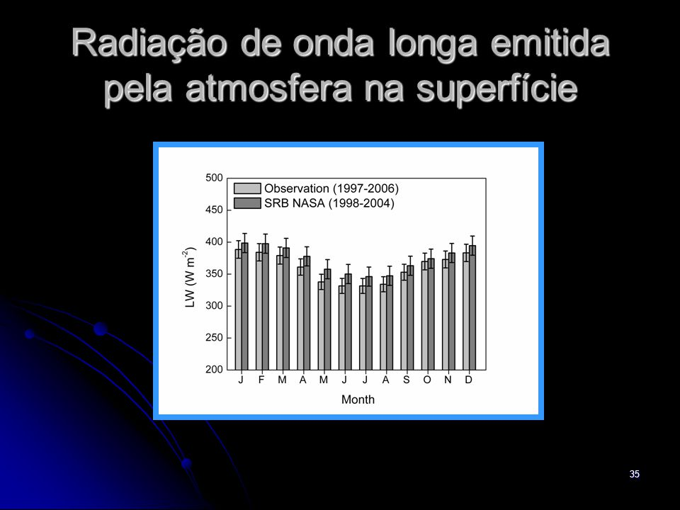 35 Radiação de onda longa emitida pela atmosfera na superfície