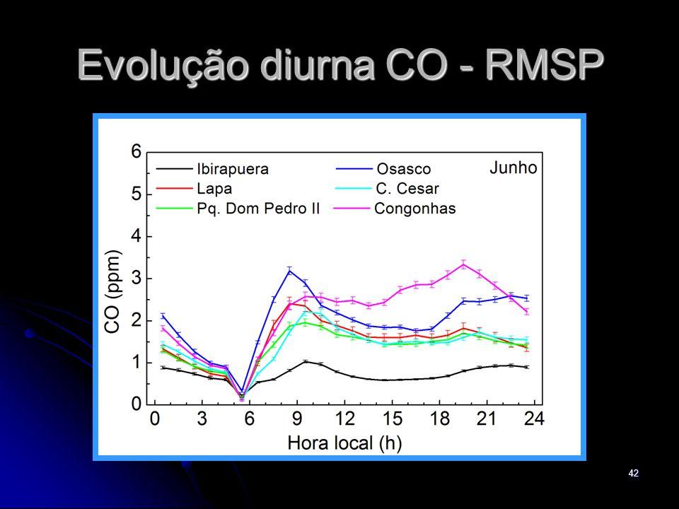 42 Evolução diurna CO - RMSP