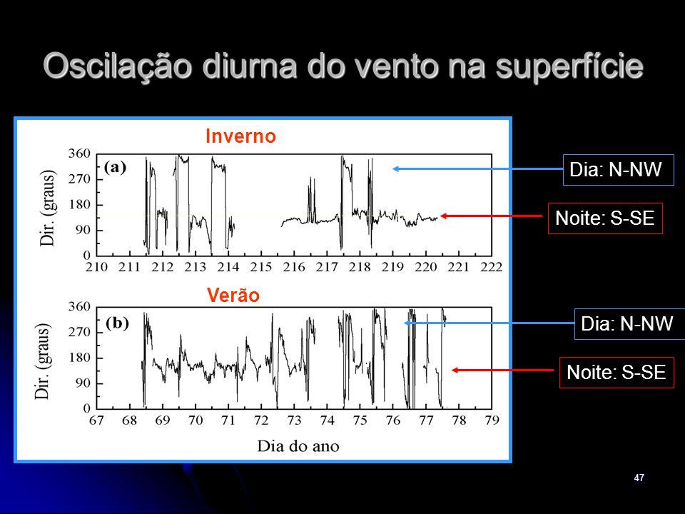 47 Oscilação diurna do vento na superfície Dia: N-NW Noite: S-SE Dia: N-NW Noite: S-SE Inverno Verão