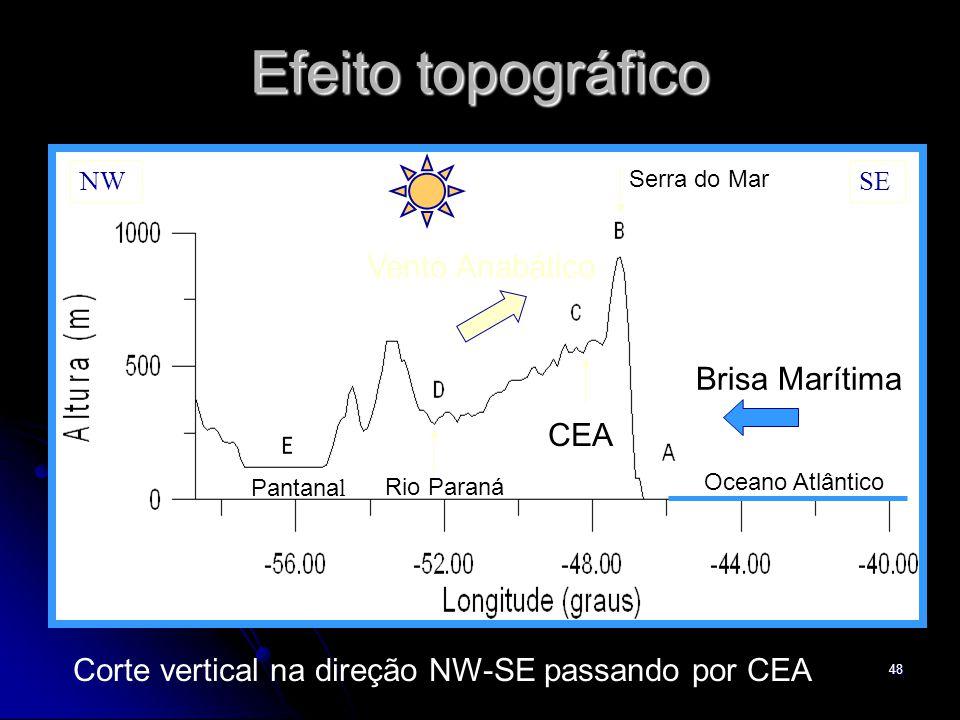 48 Efeito topográfico CEA Oceano Atlântico Serra do Mar Rio Paraná Pantana l Corte vertical na direção NW-SE passando por CEA NWSE Brisa Marítima Vent
