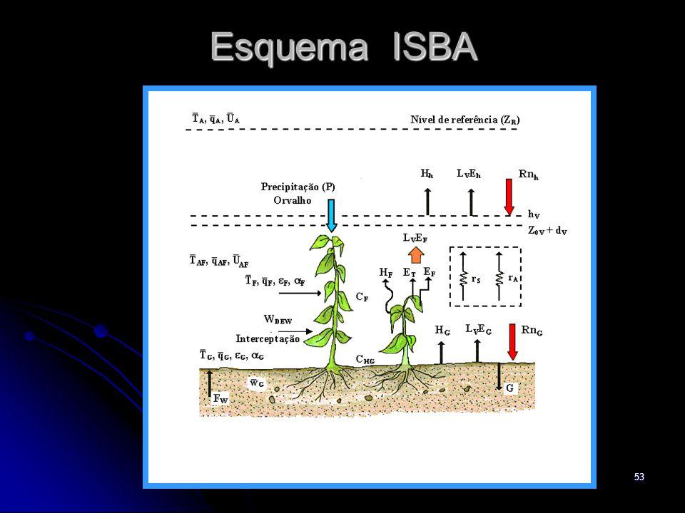 53 Esquema ISBA