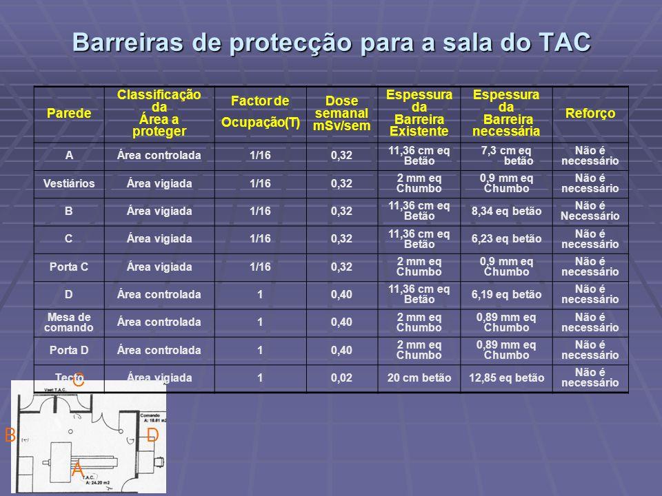 B A C D Barreiras de protecção para a sala do TAC Parede Classificação da Área a proteger Factor de Ocupação(T) Dose semanal mSv/sem Espessura da Barr