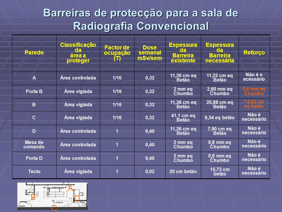 Barreiras de protecção para a sala de Radiografia Convencional B C D A Parede Classificação da área a proteger Factor de ocupação (T) Dose semanal mSv