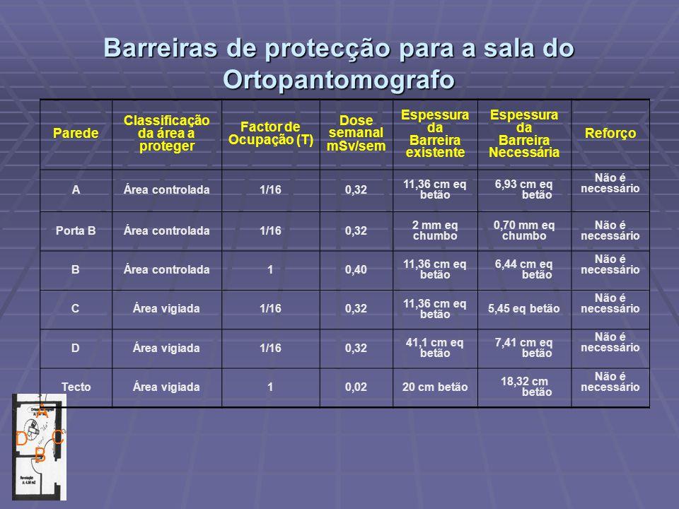 Barreiras de protecção para a sala do Ortopantomografo D B C A Parede Classificação da área a proteger Factor de Ocupação (T) Dose semanal mSv/sem Esp