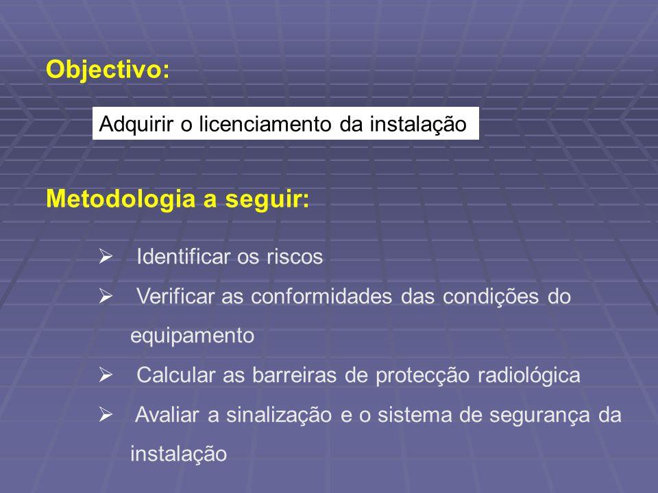 Objectivo: Adquirir o licenciamento da instalação Metodologia a seguir: Identificar os riscos Verificar as conformidades das condições do equipamento