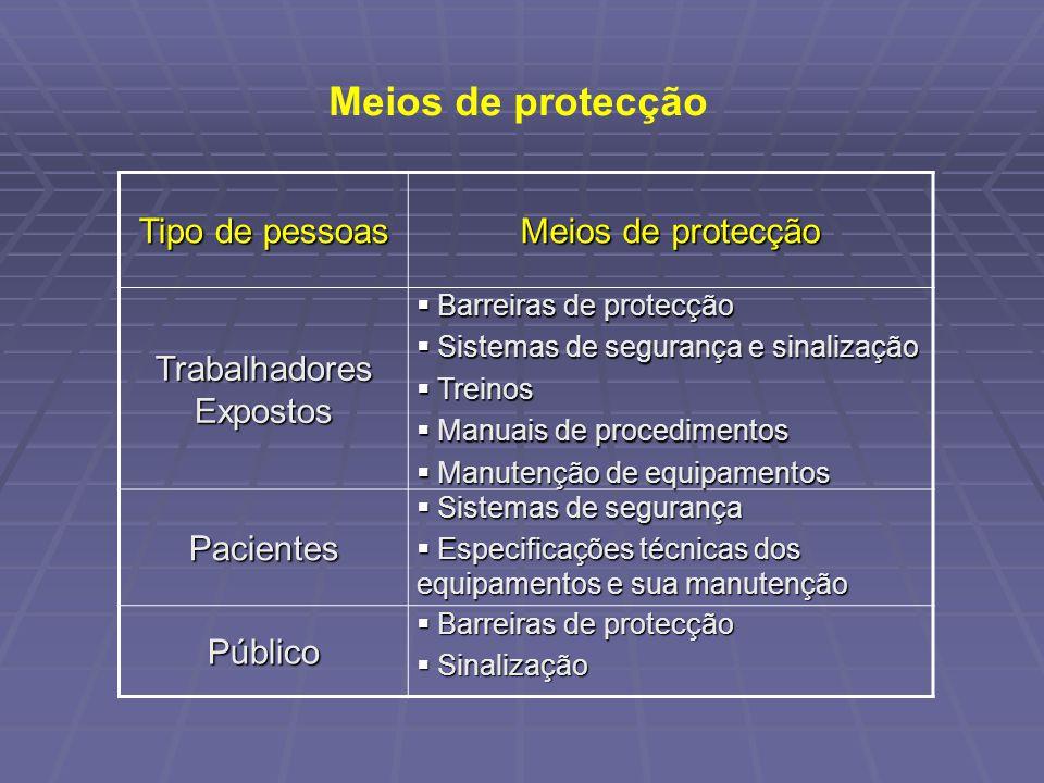 Meios de protecção Tipo de pessoas Meios de protecção Trabalhadores Expostos Barreiras de protecção Barreiras de protecção Sistemas de segurança e sin
