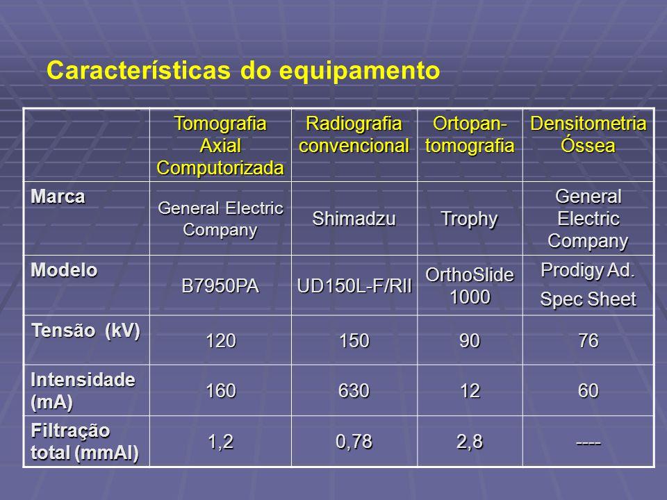 Características do equipamento Tomografia Axial Computorizada Radiografia convencional Ortopan- tomografia Densitometria Óssea Marca General Electric