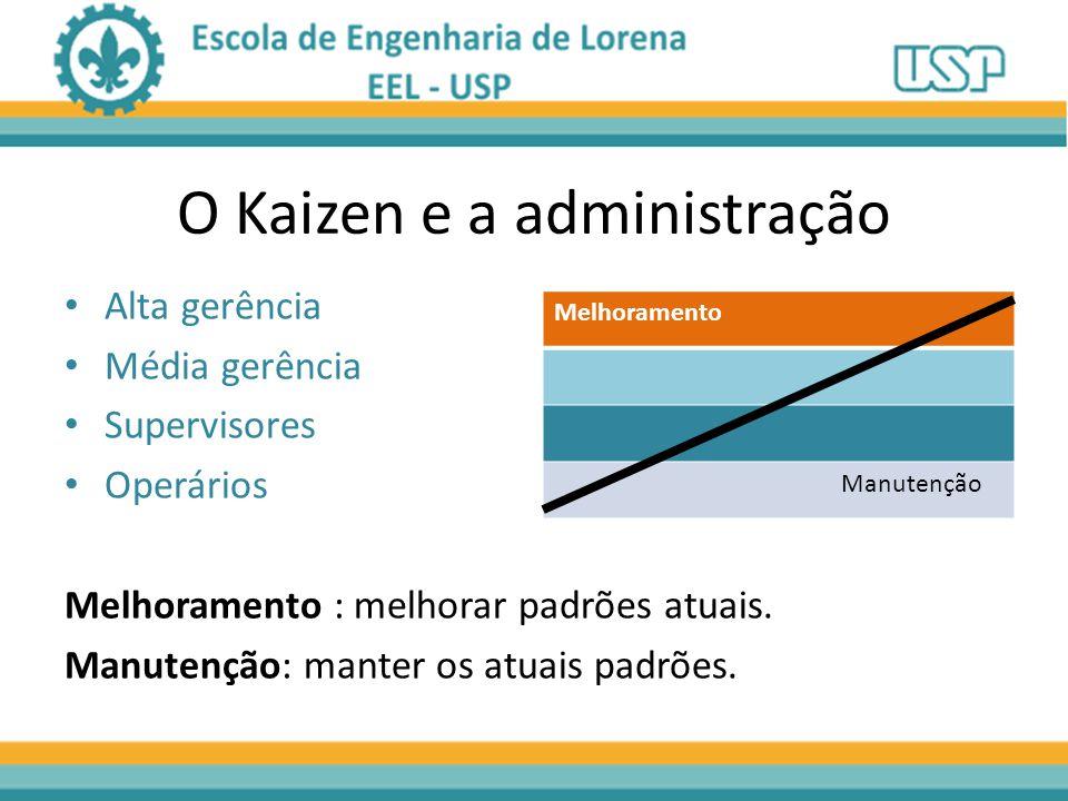 O Kaizen e a administração Alta gerência Média gerência Supervisores Operários Melhoramento : melhorar padrões atuais. Manutenção: manter os atuais pa