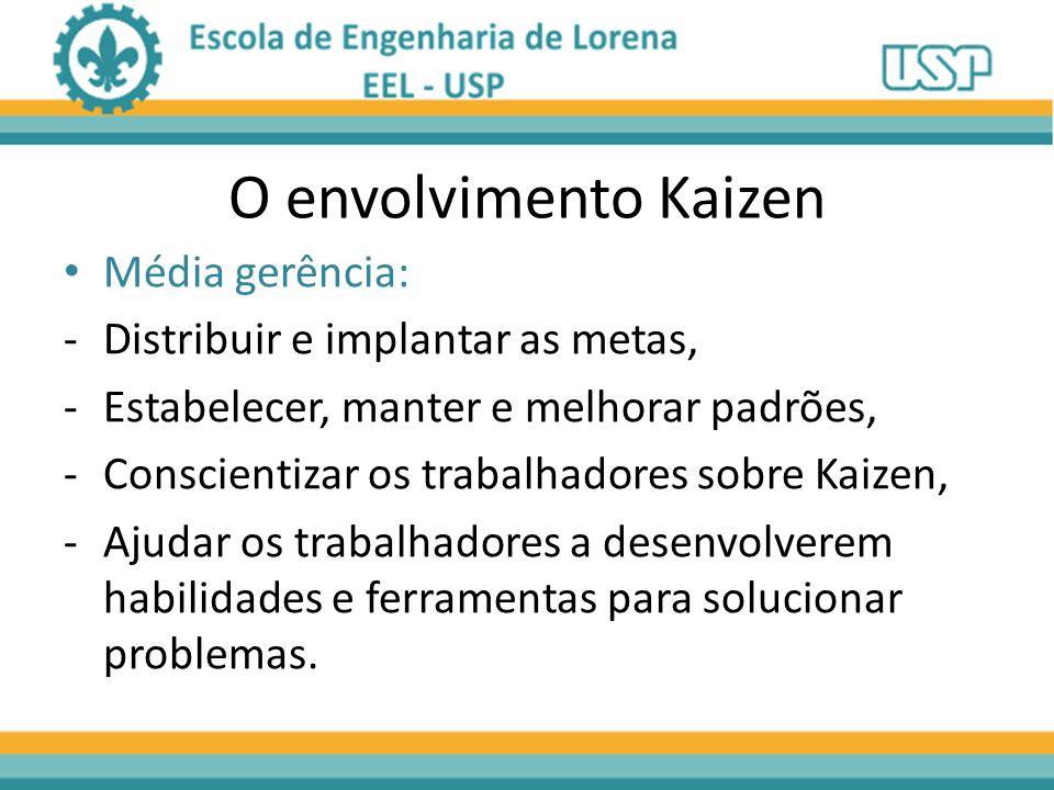 O envolvimento Kaizen Média gerência: -Distribuir e implantar as metas, -Estabelecer, manter e melhorar padrões, -Conscientizar os trabalhadores sobre