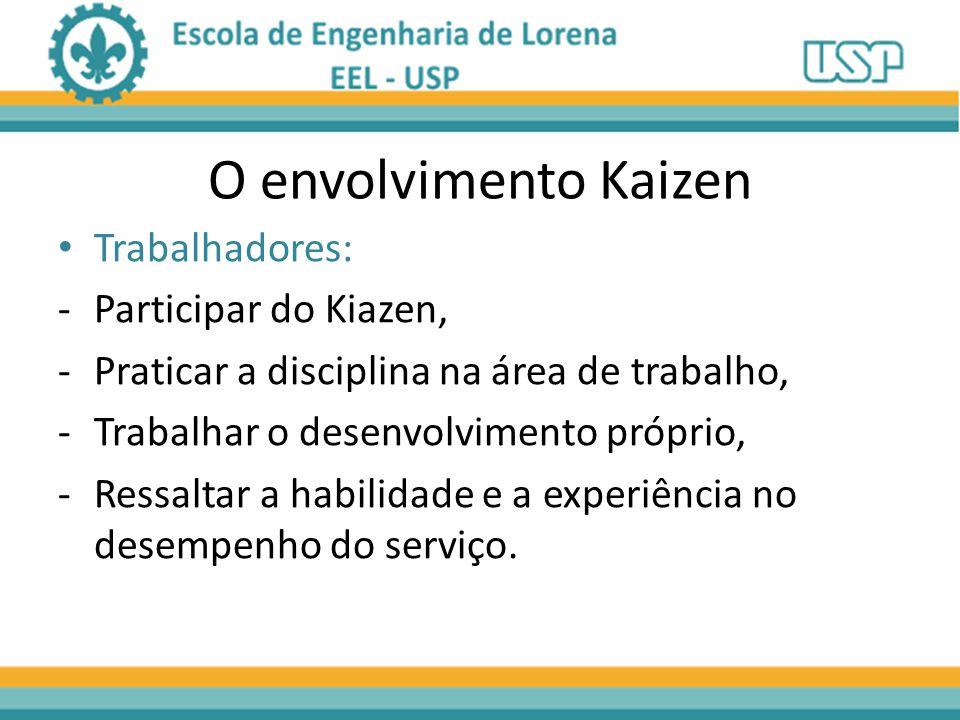 O envolvimento Kaizen Trabalhadores: -Participar do Kiazen, -Praticar a disciplina na área de trabalho, -Trabalhar o desenvolvimento próprio, -Ressaltar a habilidade e a experiência no desempenho do serviço.