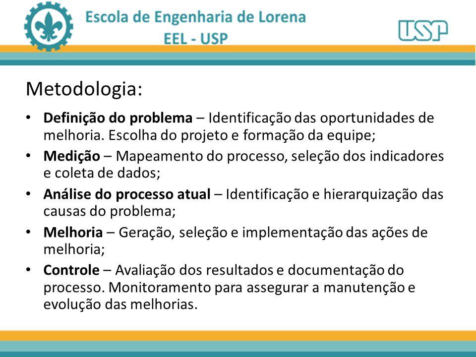 Definição do problema – Identificação das oportunidades de melhoria.