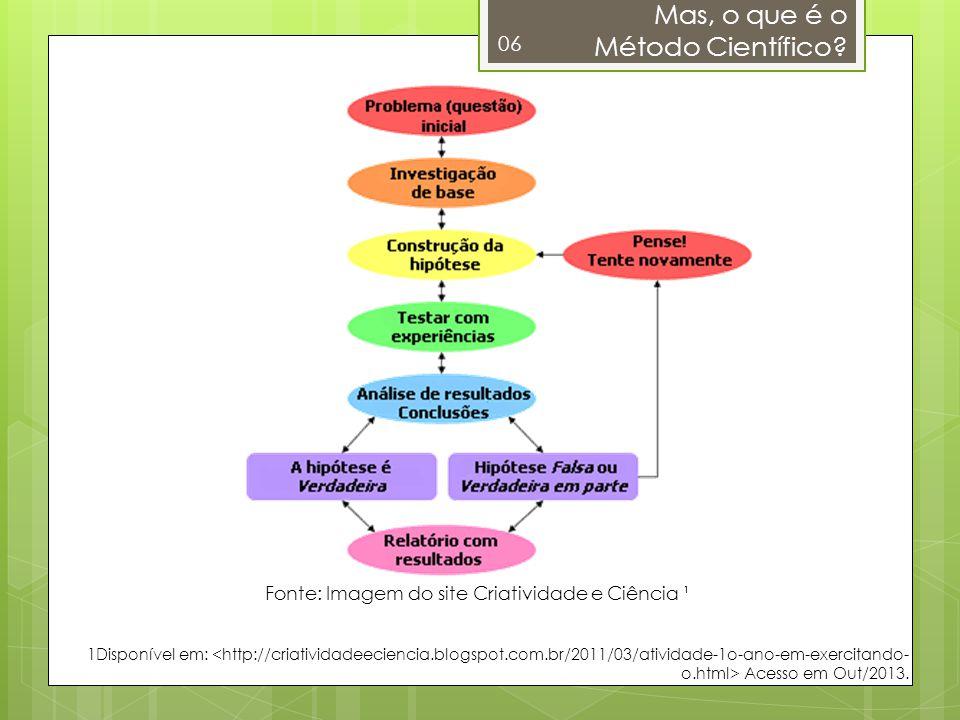 Mas, o que é o Método Científico? 06 Fonte: Imagem do site Criatividade e Ciência ¹ 1Disponível em: Acesso em Out/2013.