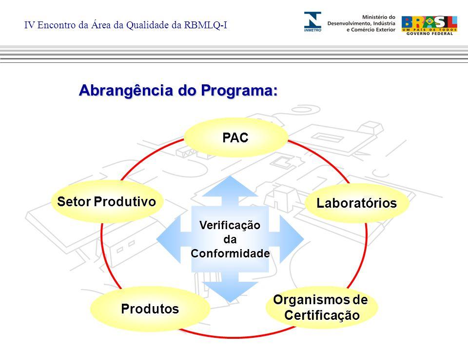 IV Encontro da Área da Qualidade da RBMLQ-I PAC Organismos de CertificaçãoProdutos Setor Produtivo Laboratórios VerificaçãodaConformidade Abrangência do Programa:
