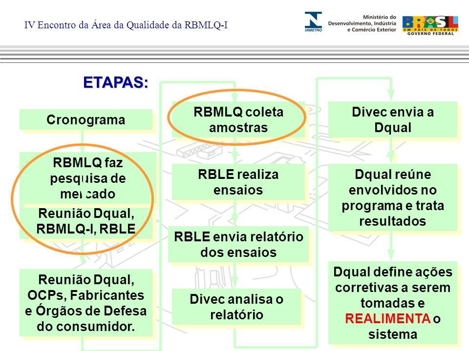 IV Encontro da Área da Qualidade da RBMLQ-I Cronograma Reunião Dqual, RBMLQ-I, RBLE RBMLQ faz pesquisa de mercado Reunião Dqual, OCPs, Fabricantes e Órgãos de Defesa do consumidor.