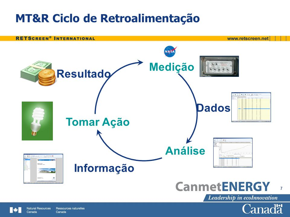 7 Medição Análise Tomar Ação Dados Informação Resultado MT&R Ciclo de Retroalimentação