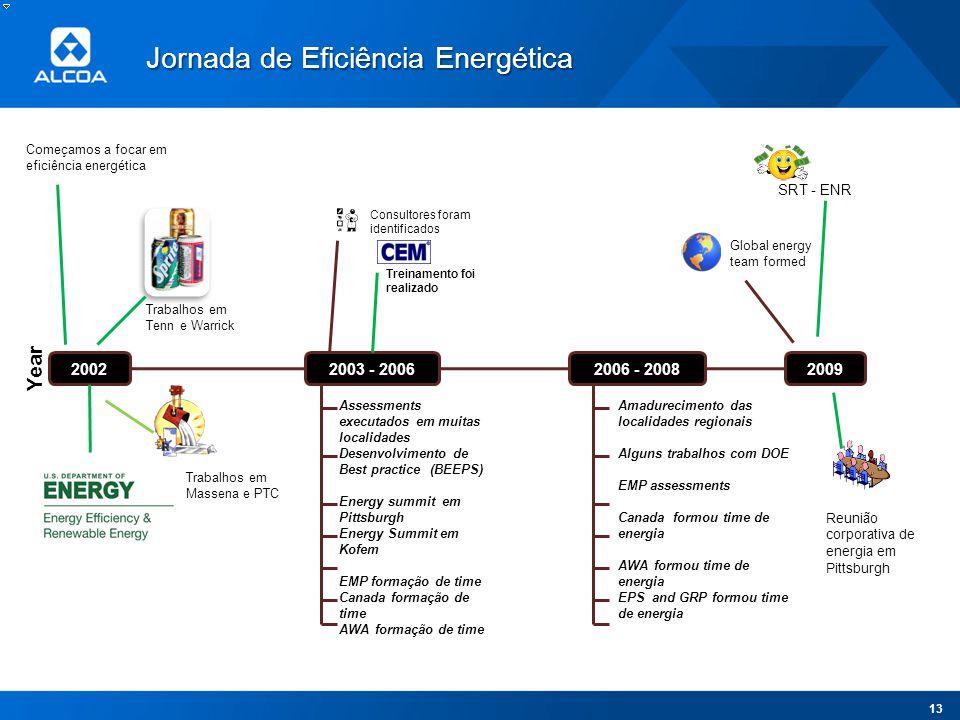 Year 2002 2006 - 2008 2003 - 2006 2009 Começamos a focar em eficiência energética Trabalhos em Tenn e Warrick Assessments executados em muitas localid
