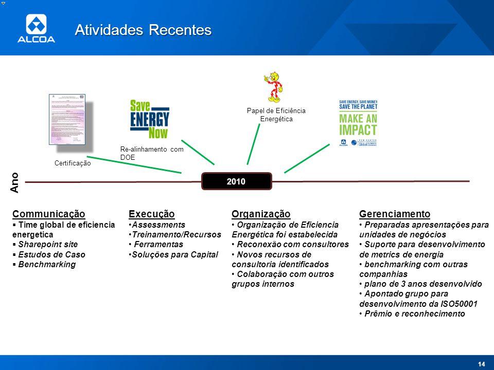 Ano 2010 Re-alinhamento com DOE Papel de Eficiência Energética Communicação Time global de eficiencia energetica Sharepoint site Estudos de Caso Bench