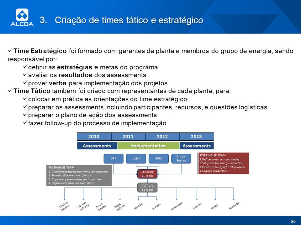 3.Criação de times tático e estratégico Time Estratégico foi formado com gerentes de planta e membros do grupo de energia, sendo responsável por: defi