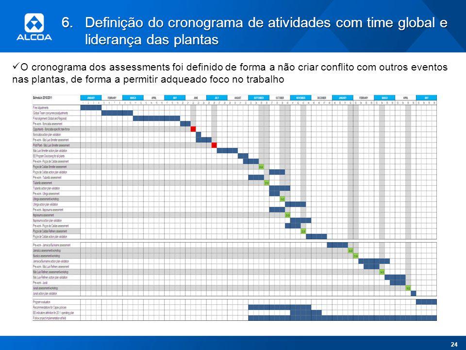 6.Definição do cronograma de atividades com time global e liderança das plantas O cronograma dos assessments foi definido de forma a não criar conflit