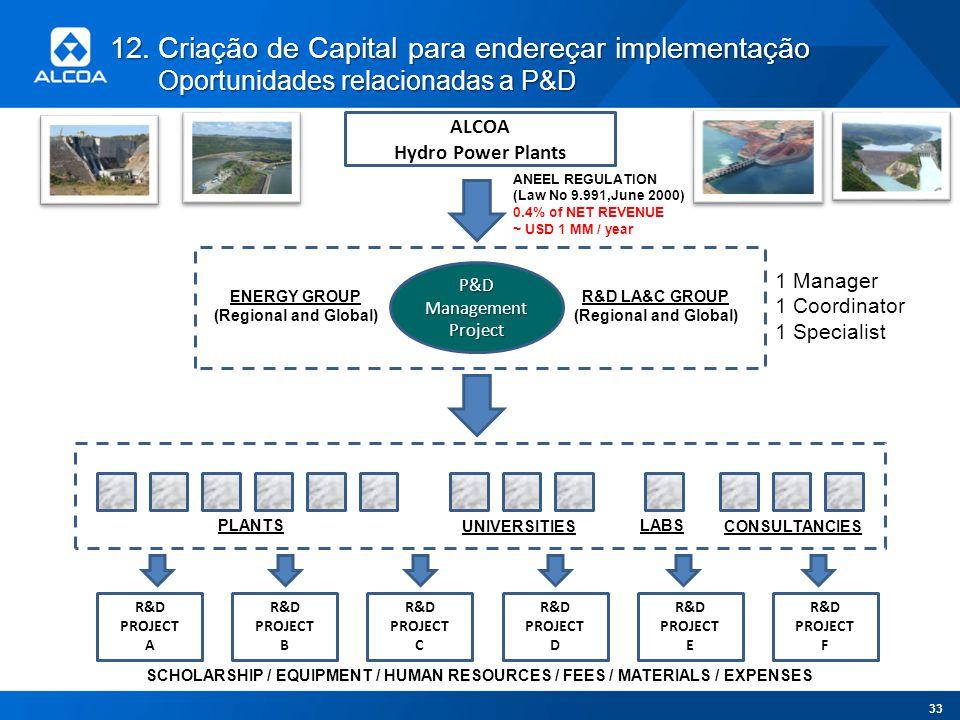 12.Criação de Capital para endereçar implementação Oportunidades relacionadas a P&D 33 ALCOA Hydro Power Plants P&D Management Project ENERGY GROUP (R