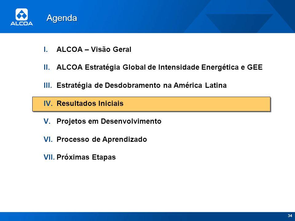 34 I.ALCOA – Visão Geral II.ALCOA Estratégia Global de Intensidade Energética e GEE III.Estratégia de Desdobramento na América Latina IV.Resultados In