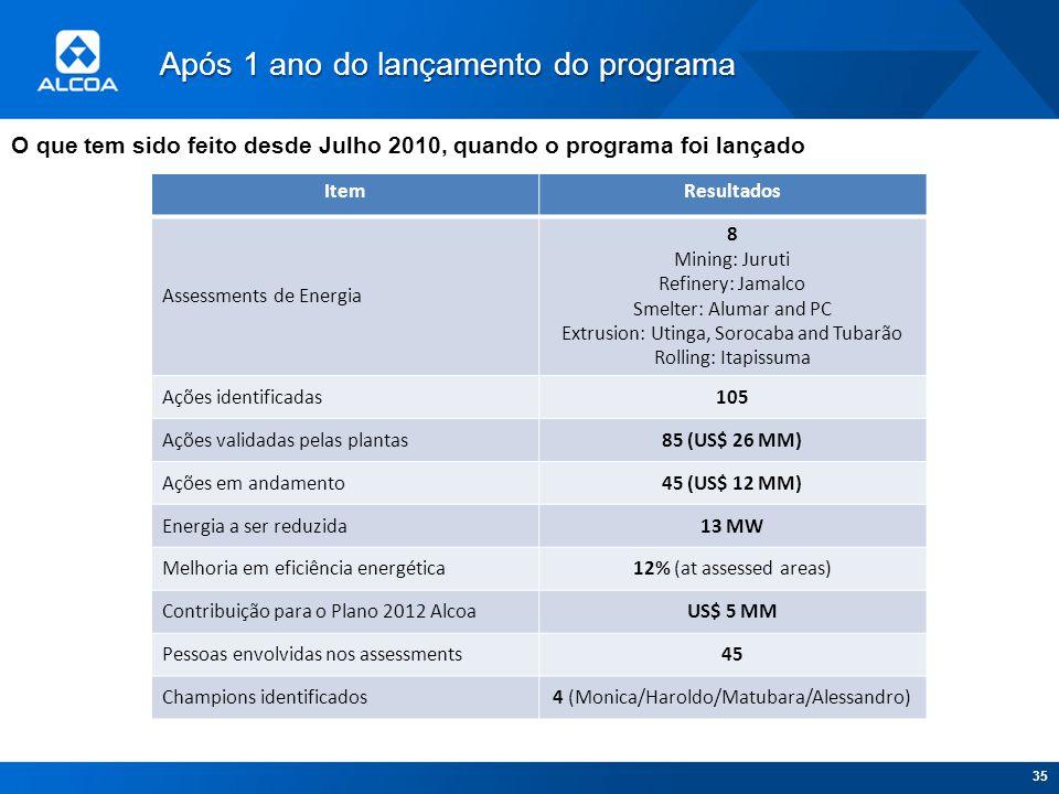 Após 1 ano do lançamento do programa 35 ItemResultados Assessments de Energia 8 Mining: Juruti Refinery: Jamalco Smelter: Alumar and PC Extrusion: Uti