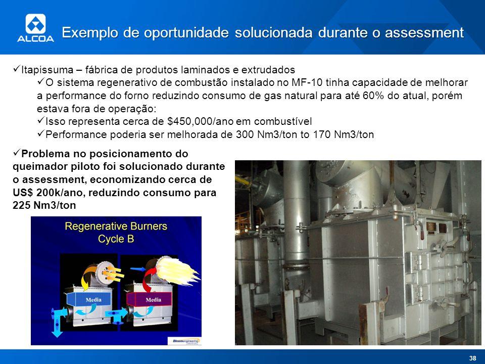 Exemplo de oportunidade solucionada durante o assessment Itapissuma – fábrica de produtos laminados e extrudados O sistema regenerativo de combustão i