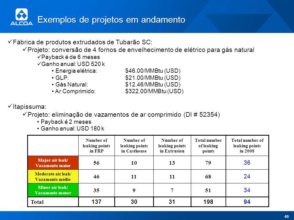 Exemplos de projetos em andamento Fábrica de produtos extrudados de Tubarão SC: Projeto: conversão de 4 fornos de envelhecimento de elétrico para gás