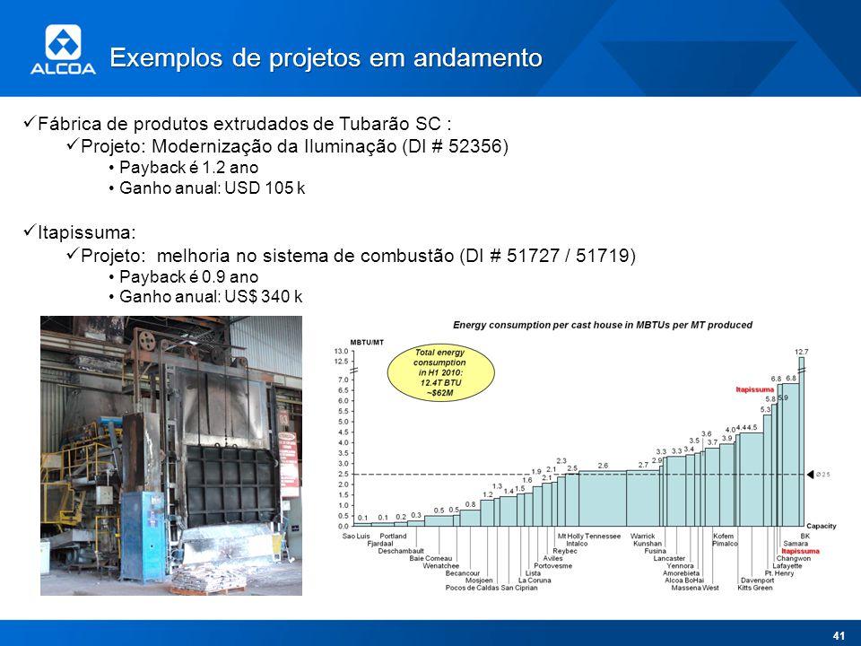 Fábrica de produtos extrudados de Tubarão SC : Projeto: Modernização da Iluminação (DI # 52356) Payback é 1.2 ano Ganho anual: USD 105 k Itapissuma: P