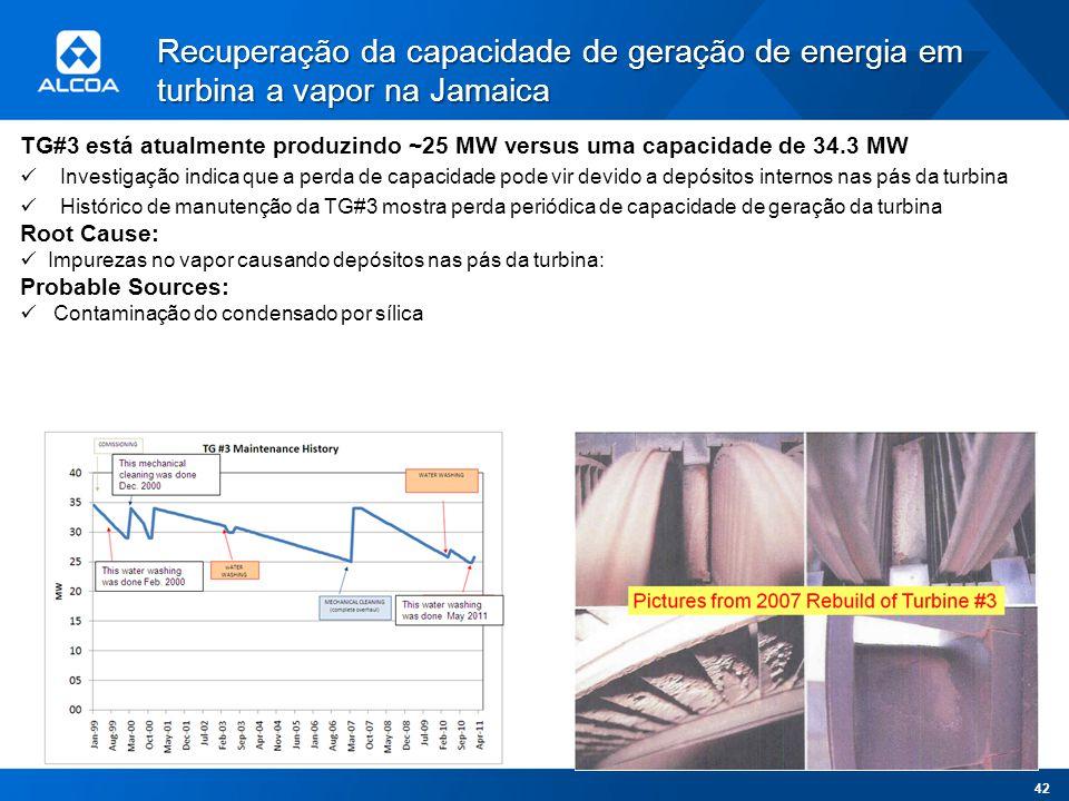 TG#3 está atualmente produzindo ~25 MW versus uma capacidade de 34.3 MW Investigação indica que a perda de capacidade pode vir devido a depósitos inte