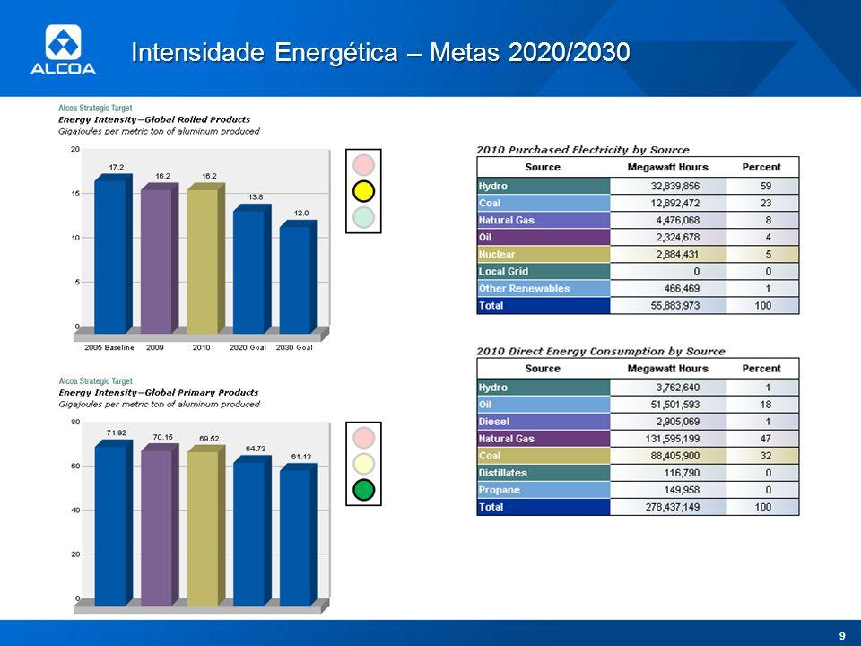 Intensidade Energética – Metas 2020/2030 9