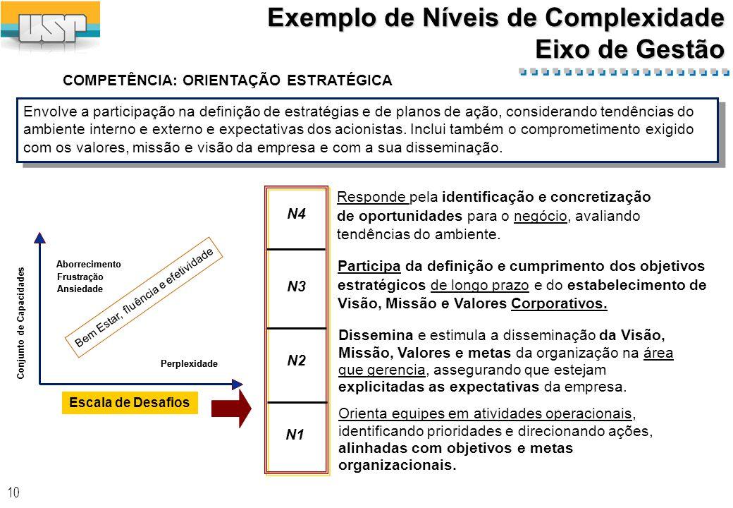 10 COMPETÊNCIA: ORIENTAÇÃO ESTRATÉGICA N4 N3 N2 N1 Exemplo de Níveis de Complexidade Eixo de Gestão Responde pela identificação e concretização de oportunidades para o negócio, avaliando tendências do ambiente.