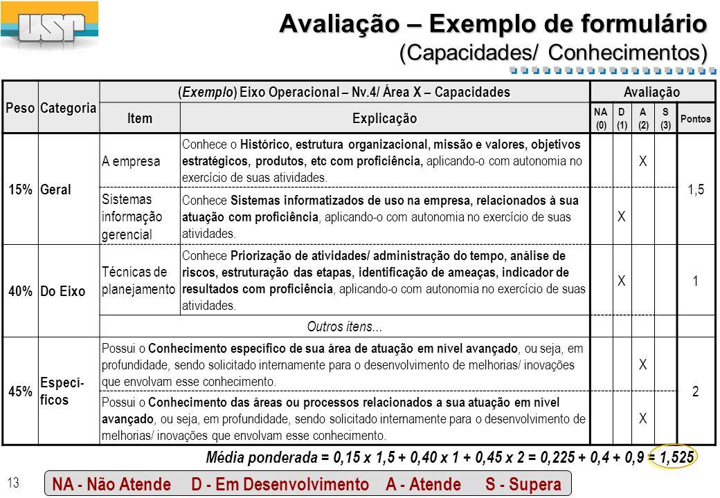 13 Avaliação – Exemplo de formulário (Capacidades/ Conhecimentos) PesoCategoria ( Exemplo ) Eixo Operacional – Nv.4/ Área X – Capacidades Avaliação ItemExplicação NA (0) D (1) A (2) S (3) Pontos 15%Geral A empresa Conhece o Histórico, estrutura organizacional, missão e valores, objetivos estratégicos, produtos, etc com proficiência, aplicando-o com autonomia no exercício de suas atividades.