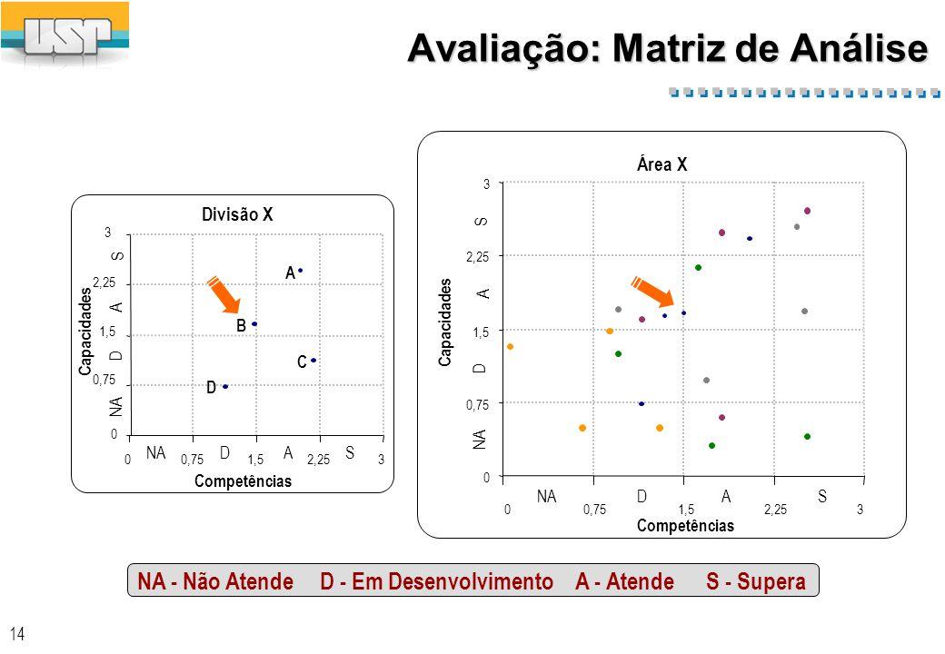 14 0 0,75 1,5 2,25 3 00,751,52,253 Competências Capacidades A B C D A A NA D D S S Divisão X 0 0,75 1,5 2,25 3 00,751,52,253 Competências A A NA D D S S Área X NA - Não Atende D - Em Desenvolvimento A - Atende S - Supera Avaliação: Matriz de Análise Capacidades