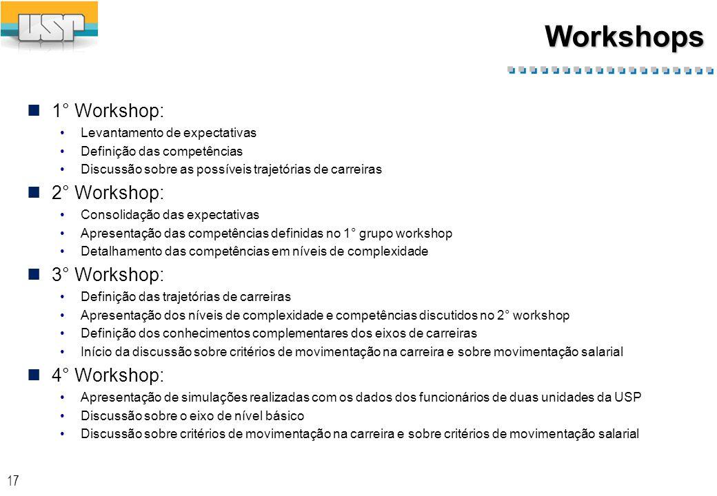 Workshops 1° Workshop: Levantamento de expectativas Definição das competências Discussão sobre as possíveis trajetórias de carreiras 2° Workshop: Consolidação das expectativas Apresentação das competências definidas no 1° grupo workshop Detalhamento das competências em níveis de complexidade 3° Workshop: Definição das trajetórias de carreiras Apresentação dos níveis de complexidade e competências discutidos no 2° workshop Definição dos conhecimentos complementares dos eixos de carreiras Início da discussão sobre critérios de movimentação na carreira e sobre movimentação salarial 4° Workshop: Apresentação de simulações realizadas com os dados dos funcionários de duas unidades da USP Discussão sobre o eixo de nível básico Discussão sobre critérios de movimentação na carreira e sobre critérios de movimentação salarial 17