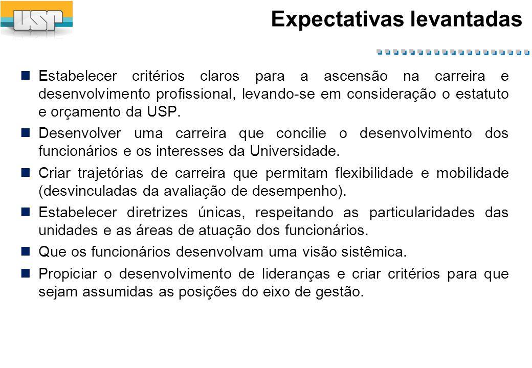 Expectativas levantadas Estabelecer critérios claros para a ascensão na carreira e desenvolvimento profissional, levando-se em consideração o estatuto e orçamento da USP.