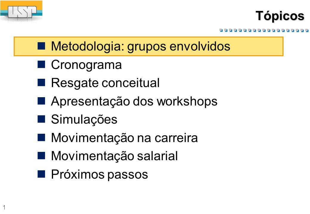 1 Tópicos Metodologia: grupos envolvidos Cronograma Resgate conceitual Apresentação dos workshops Simulações Movimentação na carreira Movimentação salarial Próximos passos