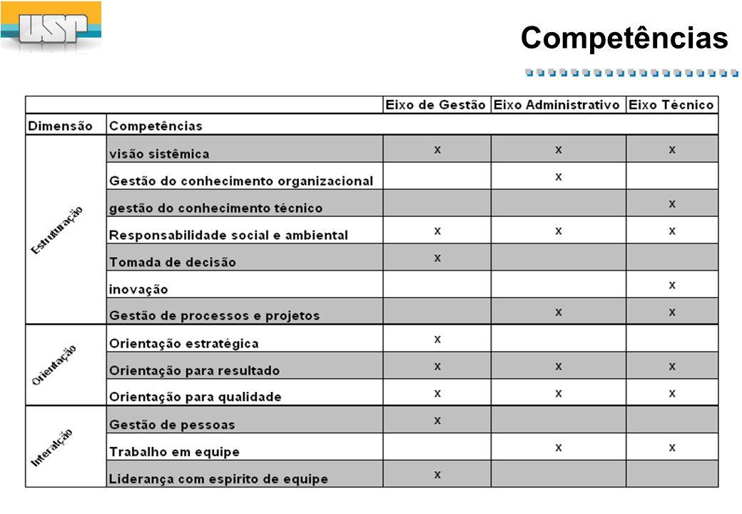 Competências