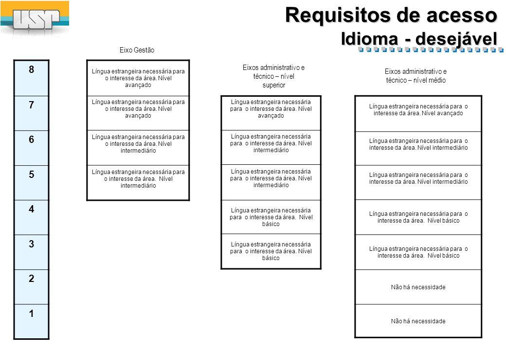 Requisitos de acesso Idioma - desejável 8 7 6 5 4 3 2 1 Língua estrangeira necessária para o interesse da área.