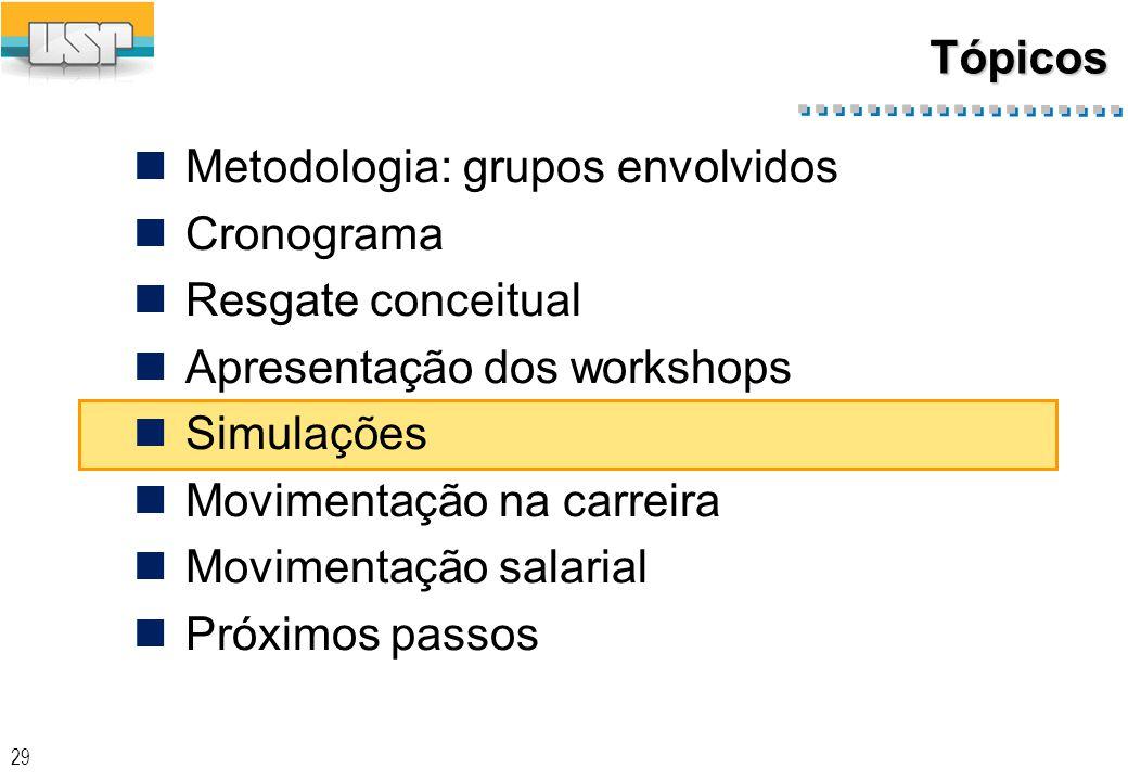 29 Tópicos Metodologia: grupos envolvidos Cronograma Resgate conceitual Apresentação dos workshops Simulações Movimentação na carreira Movimentação salarial Próximos passos