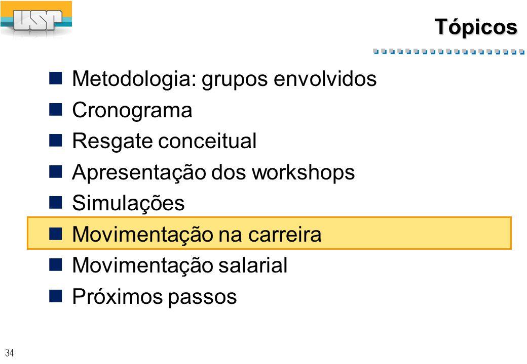 34 Tópicos Metodologia: grupos envolvidos Cronograma Resgate conceitual Apresentação dos workshops Simulações Movimentação na carreira Movimentação salarial Próximos passos