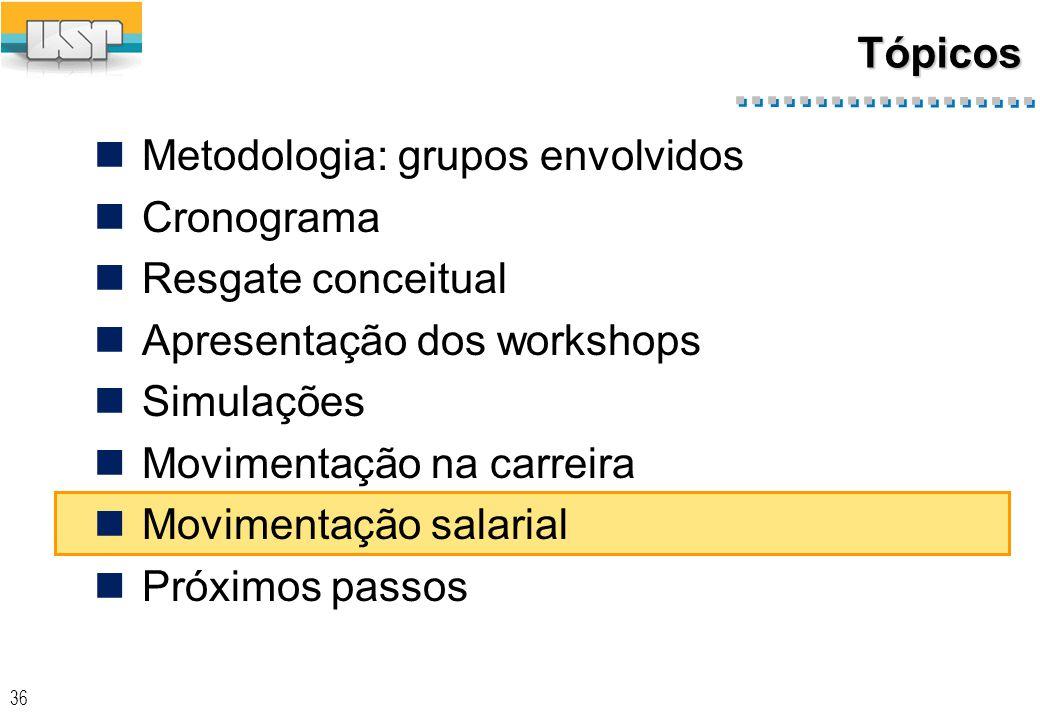 36 Tópicos Metodologia: grupos envolvidos Cronograma Resgate conceitual Apresentação dos workshops Simulações Movimentação na carreira Movimentação salarial Próximos passos