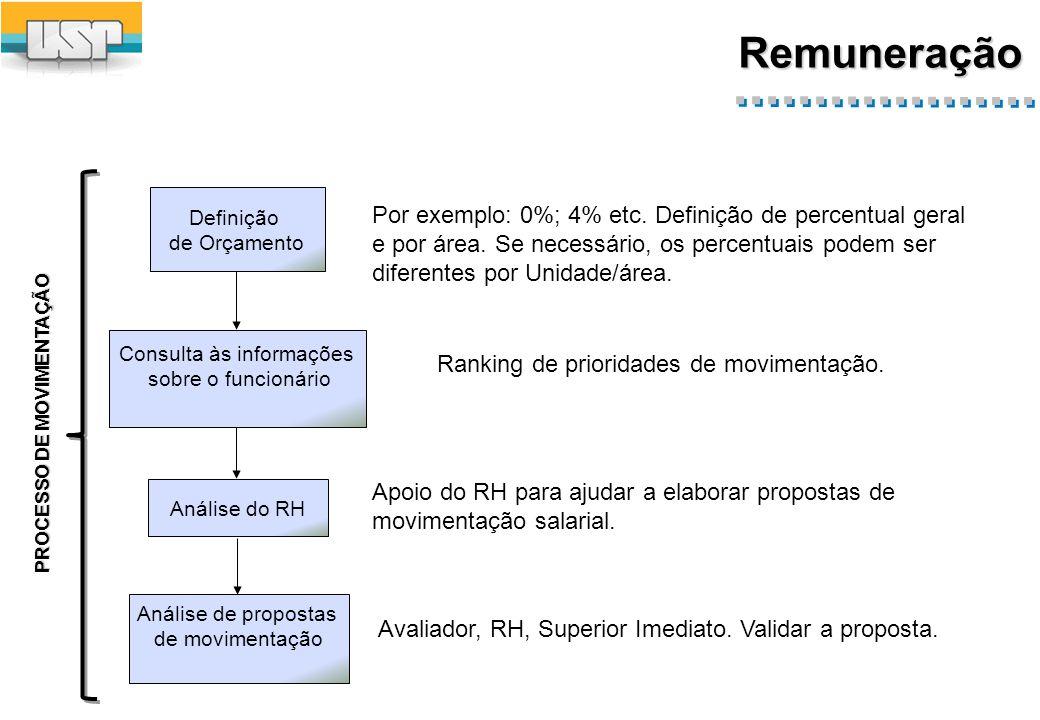 Remuneração PROCESSO DE MOVIMENTAÇÃO Por exemplo: 0%; 4% etc.