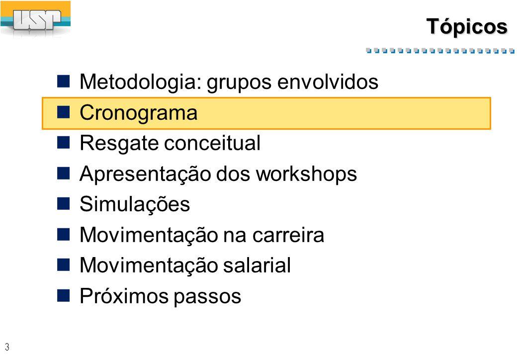 3 Tópicos Metodologia: grupos envolvidos Cronograma Resgate conceitual Apresentação dos workshops Simulações Movimentação na carreira Movimentação salarial Próximos passos