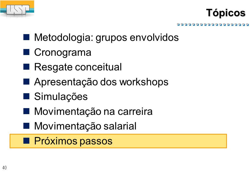 40 Tópicos Metodologia: grupos envolvidos Cronograma Resgate conceitual Apresentação dos workshops Simulações Movimentação na carreira Movimentação salarial Próximos passos
