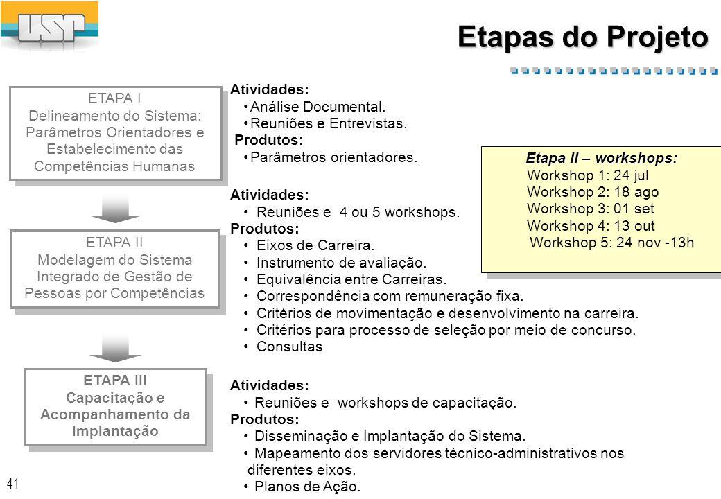 41 Etapas do Projeto ETAPA I Delineamento do Sistema: Parâmetros Orientadores e Estabelecimento das Competências Humanas ETAPA I Delineamento do Sistema: Parâmetros Orientadores e Estabelecimento das Competências Humanas ETAPA II Modelagem do Sistema Integrado de Gestão de Pessoas por Competências ETAPA II Modelagem do Sistema Integrado de Gestão de Pessoas por Competências ETAPA III Capacitação e Acompanhamento da Implantação ETAPA III Capacitação e Acompanhamento da Implantação Atividades: Análise Documental.