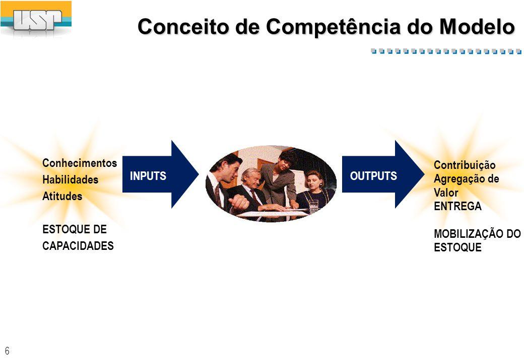 6 INPUTSOUTPUTS Conhecimentos Habilidades Atitudes ESTOQUE DE CAPACIDADES Contribuição Agregação de Valor ENTREGA MOBILIZAÇÃO DO ESTOQUE Conceito de Competência do Modelo