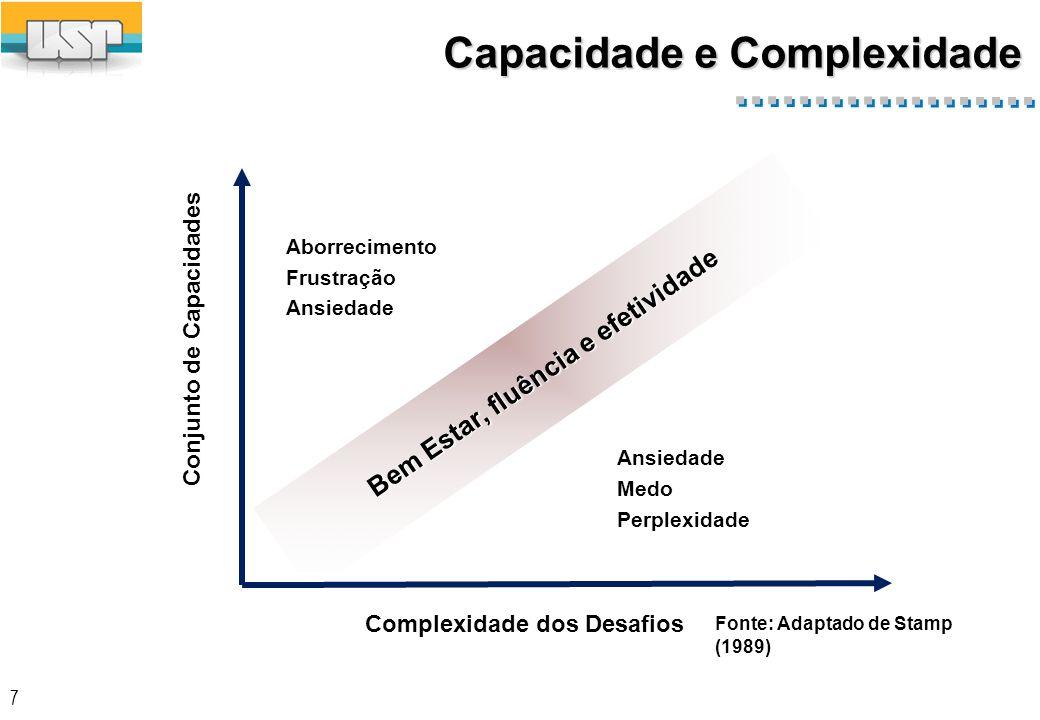 7 Bem Estar, fluência e efetividade Fonte: Adaptado de Stamp (1989) Conjunto de Capacidades Complexidade dos Desafios Ansiedade Medo Perplexidade Aborrecimento Frustração Ansiedade Capacidade e Complexidade